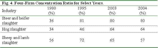 four firm concentration ratio for select years